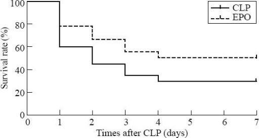 Survival rate at 7 days after CLP (n=20 for each group).