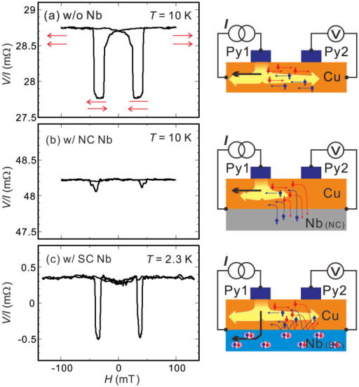 (a) Nonlocal spin valve curve measured at 10 K in the nanopillar based Py/Cu lateral spin valve without the Nb layer together with the probe configuration for the measurement (right). Nonlocal spin valve curves measured at 10 K (NC state) (b) and 2.3 K (SC state) (c) together with the respective probe configurations.