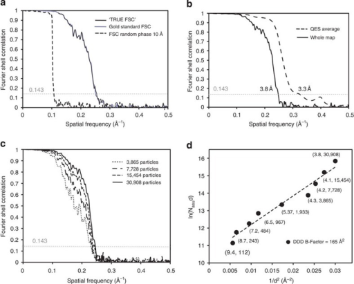 Resolution Validation Of The Final CryoEM Density Map Openi - Labelled map of us