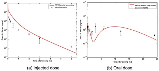 Model predictions for rats.Blood serum (venous blood) concentration of ZEA for 8 mg/kg BW of (a) injected dose, and (b) oral dose over a period of 24 hours; PBTK model predictions (red line) compared with in vivo measurements in rats from Shin et al.[34].