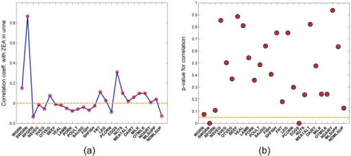 Biomarker-to-food correlation.(a) Correlation coefficients of median ZEA concentrations in urine predicted for the JGS cohort with number of servings of food consumed from various food groups and (b) Corresponding p-values for the correlation coefficients (Dotted line in figure (b) corresponds to a significance level of 0.05) (Food groups explained in Table 4).