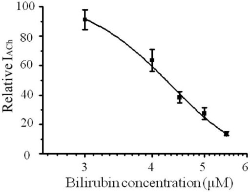 The dose-response curve for bilirubin.The inhibitory rate of nAChR currents by bilirubin in SCG neurons was normalized to the control response induced by 100 μM ACh. Each data point is expressed as means ± SEMs (n = 5).