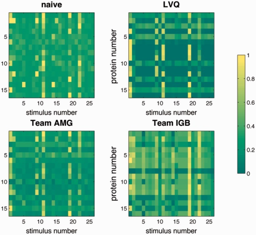 Color-coded visualization of the predictions for  in dataset B: cnaive (upper left panel), cLVQ (upper right) and the combination cAMG of team AMG (lower left). The lower right panel displays the prediction by team IGB. Proteins are numbered according to the list given in Section 2.1