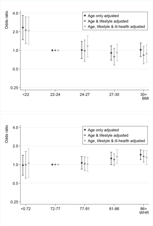 Gradual adjustment of associations between COPD and adiposity by age, lifestyle and ill-health.