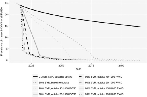 Modelled long-term prevalence of chronic HCV among PWIDs with varied treatment uptake.PWID = people who inject drugs.