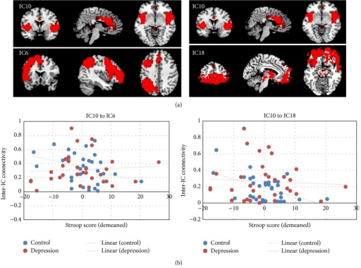 (a) Neural network pairs that their correlation or anticorrelation was correlated with the Stroop task performance in depression patients. (b) The correlation plots in the patient group (red) and control group (blue).