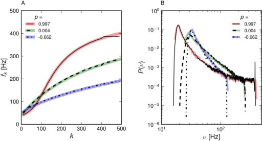 Stationary activity of correlated networks.(A) Population firing rates and (B) distribution of single neuron firing rates for a network with P(k) ∼ k−2, k = [10, …, 500] for s = 1.2 from simulations (thin full and dotted lines) and theory (thick lines).