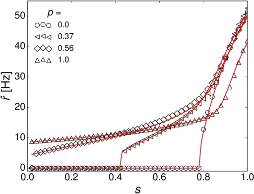 Mean firing rate of the uncorrelated and correlated networks in the sub-threshold regime from simulations (open symbols) and mean-field theory (straight red lines).The joint degree distributions Nkk′ for the mean-field calculations were sampled from the adjacency matrices of the constructed networks (N = 105).