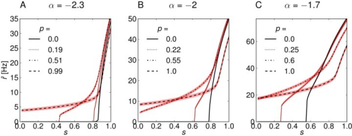 Response curves of three model networks with power-law in-degree distribution Pin(k) ∼ kα, k = [10, … 500] and slightly different exponents α.For each network we show the response curves for four different levels of assortativity (thin black lines). The thick light red lines indicate ±1SD of the noise of the output from n = 5000 neurons. (A) Model network with large negative exponent of α = −2.3 and small mean degree. The network responses to sub-threshold stimuli are very weak due to small recurrent activity. The uncorrelated network (p = 0) begins to fire above the stimulus threshold of s > 0.8. This threshold is reduced for increasing assortativity, and the response becomes very noisy. (B) Model network with intermediate exponent α = −2 and intermediate mean-degree. The network responses are stronger than for α = −2.3, but the stimulus threshold for the uncorrelated network is similar at s ≃ 0.8. (C) Model network with small negative exponent and large mean degree. The network fires at high rates and has a low stimulus threshold s ≃ 0.55 due to strong recurrent activity.