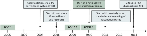 Timeline of events related to the introduction of PCV vaccination and IPD surveillance in the Czech Republic, 2005–2013.* Licensed and available on the private market.