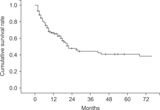 Overall cumulative survival curve of 106 patients with primary gallbladder carcinoma.