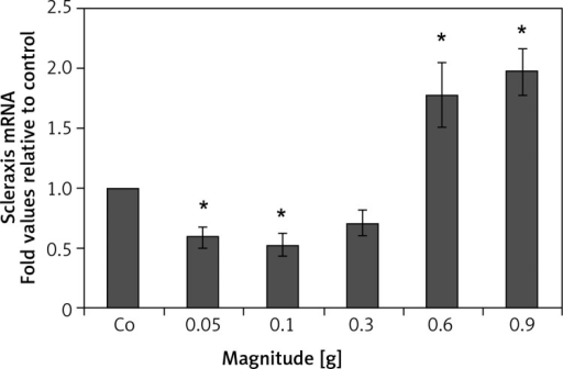 The effect of mechanical vibration at different magnitudes on tenogenic gene expression in hPDLSCs. Quantitative PCR results indicate that the mRNA expression level of Scleraxis, a tendon specific transcription factor, decreased at 0.05 g, 0.1 g, and 0.3 g, and significantly increased at 0.6 g and 0.9 g, with a peak increase at 0.9 gEach bar represents the mean ± standard deviation (n = 3); *p < 0.05.