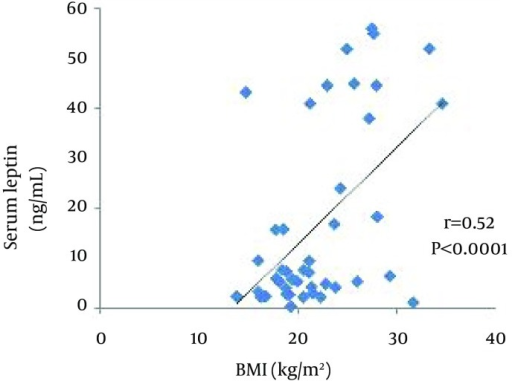 Correlation Between Serum Levels of Leptin (ng/mL) and BMI (kg/m²) in HD Patients