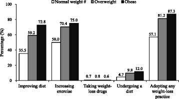 Percentages of adopting weight-loss practices among normal-weight, overweight and obese children. # The normal-weight group did not include the underweight children