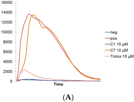 (A) Representative curve of H2O2 generation as detected by chemiluminesence over 2 h by MNC. Reduction of H2O2 by C1, C7, and Trolox in (B) MNC and (C) PMNC, * indicates p < 0.05 reduction compared to positive control. Values expressed as mean ± standard deviation.