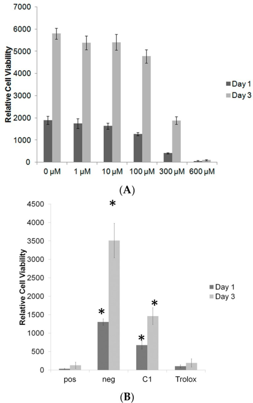 (A) Toxicity of different concentration of H2O2 on MC3T3-E1 (B) Effect on MC3T3-E1 protection against H2O2 (pos control) by C1 and Trolox (both at 25 μM), * indicates p < 0.05 compared to positive control. Data expressed as mean ± standard deviation.