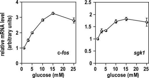 Steady-state expression levels of IEGs are adjusted according to glucose concentration. Min6 cells were cultured at indicated glucose concentrations for 20 h. mRNA levels for indicated genes were assessed by quantitative real-time RT-PCR and normalized with 18S rRNA. Results are expressed as mean of fold change compared to control condition (±SD, n = 3).