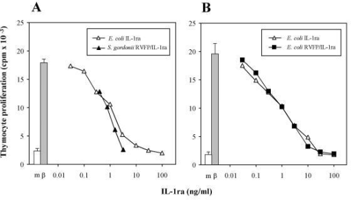 Inhibition of IL-1-mediated thymocyte proliferation. A. Thymocyte proliferation induced by 0.3 ng/ml of IL-1β (β; grey bar) could be inhibited in a dose-dependent fashion by a standard preparation of wild type human IL-1ra expressed in E. coli (open triangles). The IL-1 inhibitory activity of the wild type IL-1ra reference standard was compared to that of the culture supernatant of recombinant S. gordonii GP1300 (solid triangles), which contained 0.1 mg/litre RVFP/IL-1ra (as assessed by ELISA). B. Thymocyte proliferation to 0.3 ng/ml IL-1β (β; grey bar) was inhibited in a dose-dependent fashion by both the wild type IL-1ra reference standard (open triangles) and the recombinant RVFP/IL-1ra expressed in E. coli (solid squares). Results are the mean ± SEM of 3–9 replicate determinations within single experiments, representative of five performed. SEM lower than 10 % are not shown. Background thymocyte proliferation in culture medium without IL-1β (m, open bar) is also reported.