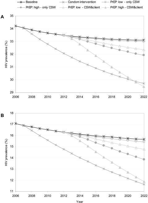Effect of different PrEP scenarios and condom use on HIV prevalence.A: Botswana, B: Nyanza province, Kenya. 'PrEP low' means 25% coverage and 50% effectiveness; 'PrEP high' means 75% coverage and 90% effectiveness; 'Only CSW' means target group is sex workers; 'CSW&client' means target group is sex workers and clients.