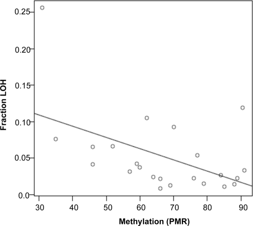 LINE-1 hypomethylation is correlated with degree of LOH in HNSCC.LINE-1 methylation is plotted as PMR, and LOH is the fraction of 10K SNP loci that show LOH relative to all informative loci. Pearson correlation coefficient is −0.494 (p-value = 0.01) for the correlation between the two values.