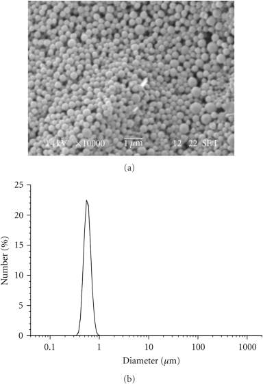 SEM image and particle size distribution of LG-14 NPs.
