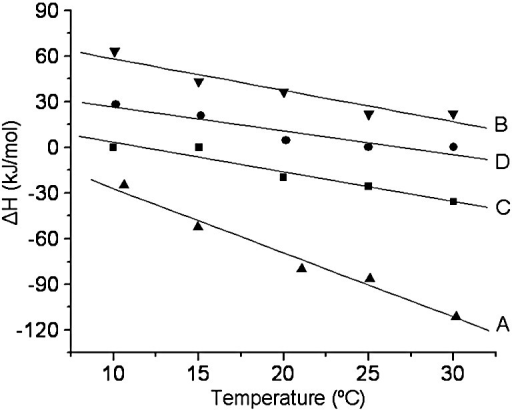 "Plot of enthalpy, ΔH (kJ/mol), versus temperature (°C) for the interaction of either unmodified Ocr or chemically modified Ocr with M.EcoKI. The ΔH of interaction was determined from ITC experiments at temperatures ranging from 10 to 30 °C. ""A"" and ""B"" show unmodified Ocr in the absence and in the presence of 500 mM NaCl, respectively. ""C"" and ""D"" show the analysis of the interaction between M.EcoKI and the N60 and the D15 chemically modified Ocr samples in the absence of NaCl, respectively."