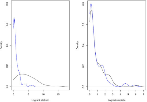 Densities of OPI and PPI. Left panel: the Dentatorubropallidoluysian atrophy pathway, which has predictive power; Right panel: the Thyroid cancer pathway, which does not have predictive power. Black line: density of OPI; Blue line: density of PPI. Data from [17].