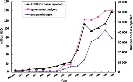 Annual financial resources allocated to AIDS programs in China from Chinese government and from International programs between 1995 and 2008