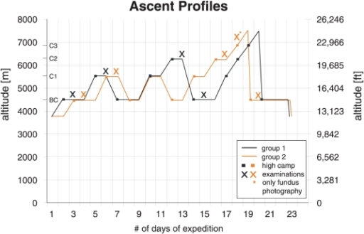 Ascent profile of both groups of climbers with indication of high camps and examination time points.