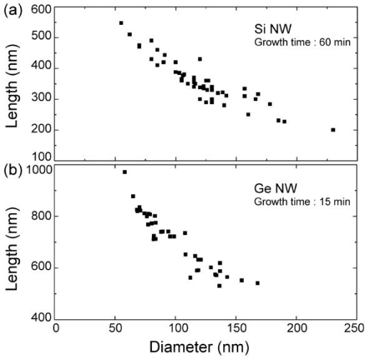 Correlation between the length and the diameter of <111>-oriented Si NWs and <110>-oriented Ge NWs. For Ge NWs, the data are measured for two different growth times. The evaporation rate for both experiments was 1.5 ± 0.2 Å/s.