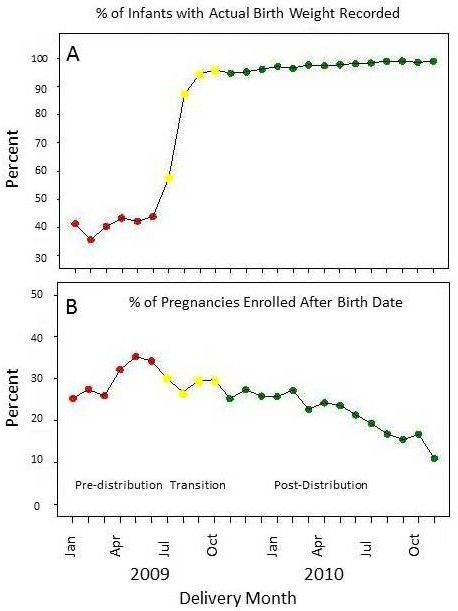 Top panel shows the percent of infants in each month that had an actual birth weight recorded. The lower panel shows the percent of pregnancies in each month enrolled after the birth date.