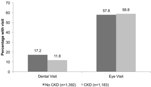 Percentage of patients with diabetes who had at least one dental or eye visit during the study period, by CKD status.