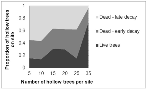 The proportion hollow-bearing trees on each site that are live trees (Tree forms 1–2 in Figure 1), early-decay stage dead trees (Tree forms 3–6) or late-decay stage dead trees (Tree forms 7–8) plotted in relation to the number of hollow-bearing trees per site.
