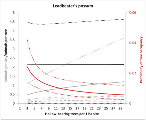 Model predictions for the Leadbeater's possum of the number of animals per site in 1983 regrowth forest (solid grey line) and older forest (dashed grey line), the probability of occupancy per tree (red) and the number of animals per occupied tree (black) in relation to the number of hollow trees per 1 ha site.Dotted lines show 95% confidence intervals. Predictions were averaged over the non-represented variables (e.g. tree form). All relationships were non-significant except for the occupancy rate (red).