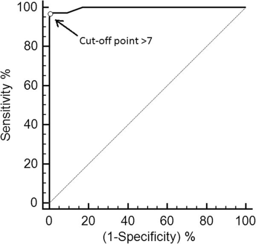 ROC curve and the optimal cut-off point > 7 for rescue analgesia. Receiver Operating Characteristic ROC curve showing the optimal cut-off point > 7 for rescue analgesia (0 – 30 points), with 96.5% of sensitivity, 99.5% of specificity and AUC of 0.996, based on analysis of videos recorded at 4 time points during the perioperative period in cats undergoing ovariohysterectomy.