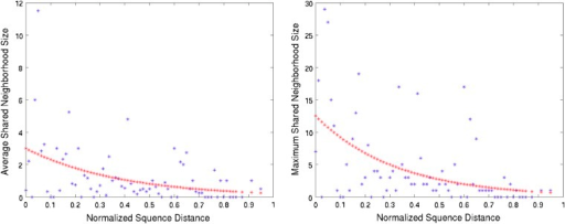 The average (left) and maximum (right) shared neighborhood sizes of WGD pairs as functions of the divergence between the pair's sequences. The normalized sequence distance is d(g1, g2)/L(g1, g2). The red curves are the results of fitting data to Equation (2). Estimated Lμℓ 0.9261 for the average neighborhood size case and 0.9533 for the maximum neighborhood size case. Estimated Lμa is about 0.0001 in both cases.