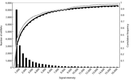 Cumulative frequency distribution of the expression intensities of 21,928 rice transcriptional units (black line) and 258 bidirectional transcript pairs on the microarray (gray line). Signal intensity (x-axis) is plotted against the number of mRNAs with that signal intensity (bars) and also against the normalized cumulative frequency (lines).