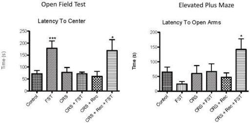 Chronic stress alters anxiety-related behaviors after novel stress exposure and recoveryLatency to enter the center of the open field increased in naïve FST and FST after recovery from CRS, but not by FST immediately after CRS (A). Latency to enter the open arms of the EPM was significantly increased by a novel stress only after recovery from CRS (B). (*p<0.05, ***p<0.001, n=14 controls; n=10/stress condition)