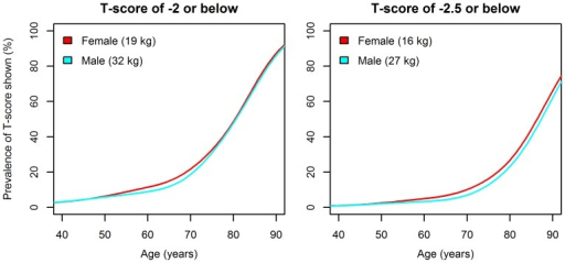 Gender-specific prevalence of weak grip strength based on T-scores of −2 and −2.5.Values shown in brackets are the gender-specific cut-off values calculated by subtracting the relevant number of standard deviations (2 or 2.5) from the young adult peak mean.