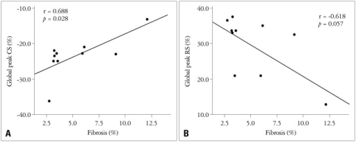 Correlation of myocardial fibrosis with the peak global CS (A) and RS (B) had a significant negative correlation between myocardial fibrosis and the magnitude of peak global systolic CS (A). However, there was no significant correlation with the peak global systolic RS (B). CS: circumferential strain, RS: radial strain.