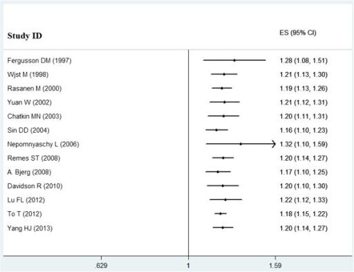 Cumulative meta-analysis. Each study was put into the pooled analysis one by one according to the publication year.