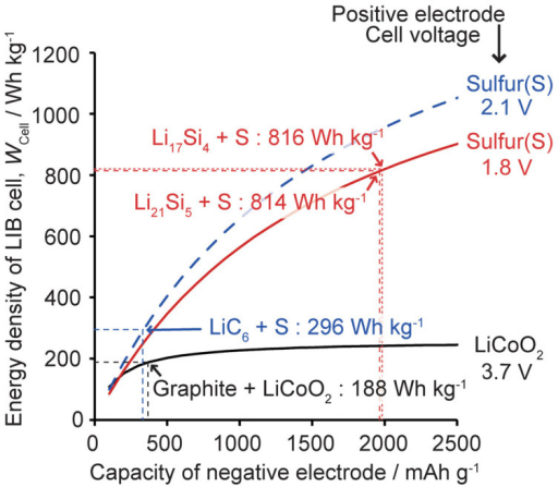 Energy density of a LIB cell versus capacity of a negative-electrode material.Three lines are calculated with assuming different positive-electrode materials considering their different operating potentials; LiCoO2 (ca. 140 mAh g−1, 3.7 V), S (1672 mAh g−1, 1.8 V), and S (2.1 V). Details about the calculation are given in the Supporting Information.