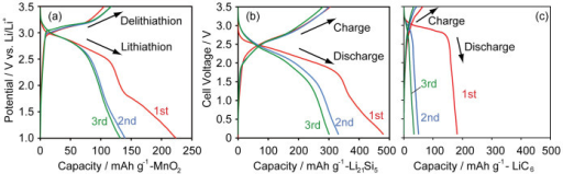 Charge/discharge curves of (a) a half-cell of MnO2 and full-cells constructed with (b) MnO2/Li21Si5(0.2–2 μm) and (c) MnO2/pre-lithiated graphite at 10 mA g−1.