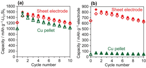 The change of delithiation (open symbol) and lithiation (solid symbol) capacities of Li21Si5(0.2–2 μm) included in the Cu-pellet electrode or a sheet electrode.Current density is 50 mA g−1. Capacity is calculated based on (a) Li21Si5 and (b) the total electrode weight, respectively.