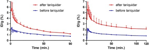 Whole brain TACs of [11C]erlotinib (left) and [18F]afatinib (right) before and after tariquidar pre-treatment. TACs are averaged over three animals.