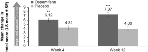 Change from baseline to Weeks 4 and 12 (last observation caried forward) in the Female Sexual Function Index (FSFI) total score in the dyspareunia stratum. ∗∗, p < 0.001 compared with placebo; ∗∗∗, p < 0.0001 compared with placebo. p Values were computed using ANCOVA where change from baseline was the response variable, baseline assessment was the covariate, and treatment and center were fixed effects. ANCOVA, analysis of covariance; LS, least squares