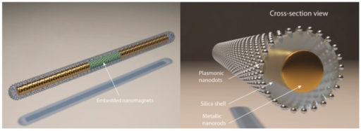 Structure of a tri-layer nanocapsule [71]. With permission from [71].