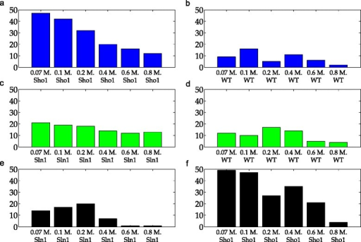 Number of wrong decisions in scenario 1. Bars show the number of realizations in which the simplified model gave lower residuals than the true model structure and therefore, was wrongly selected over the true model structure. Blue, green and black bars refer to Sln1, Sho1, and WT schemes. Each row in the figure corresponds to a single scheme. The labels on the x-axis show the specific dose and the cell type of the data on which the validation was performed. a Number of wrong decisions using Sho1 validation subsets in the Sln1 scheme. b Number of wrong decisions using WT validation subsets in the Sln1 scheme. c Number of wrong decisions using Sln1 validation subsets in the Sho1 scheme. d Number of wrong decisions using WT validation subsets in the Sho1 scheme. e Number of wrong decisions using Sln1 validation subsets in the WT scheme. f Number of wrong decisions using Sho1 validation subsets in the WT scheme