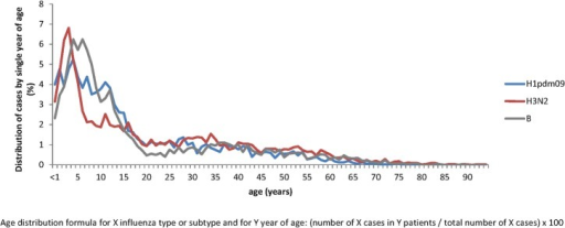 Age distribution of influenza cases by virus type and subtype.The IBVD (Influenza B in Vircases database) study, France, 2003–2004 to 2012–2013. The age distribution of H3N2 cases is shown in red, B cases in grey and H1pdm09 in blue.