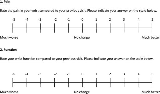 The global rating of change (GRC) scale used in the Patient-rated Wrist Evaluation (PRWE) questionnaire is shown. The anchor questions allowed patients to assess their current health status regarding wrist function and wrist pain, and compare their status with that of their previous visit.